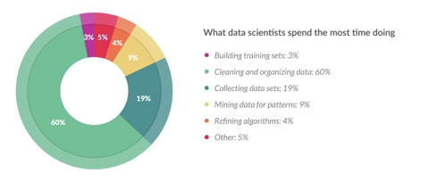 What data scientists spend the most time doing infographic