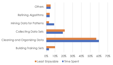 Tasks data scientists spend the most time on vs Least enjoyable tasks