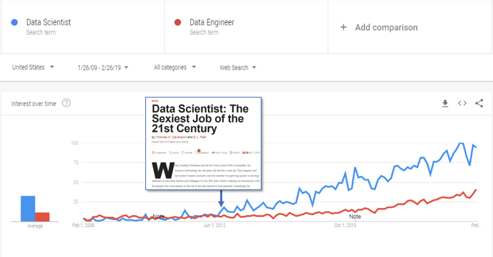 Data Scientist vs Data Engineer Google Trends