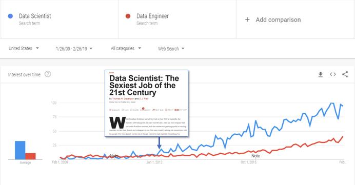 Data Scientist vs Data Engineer Google Trends